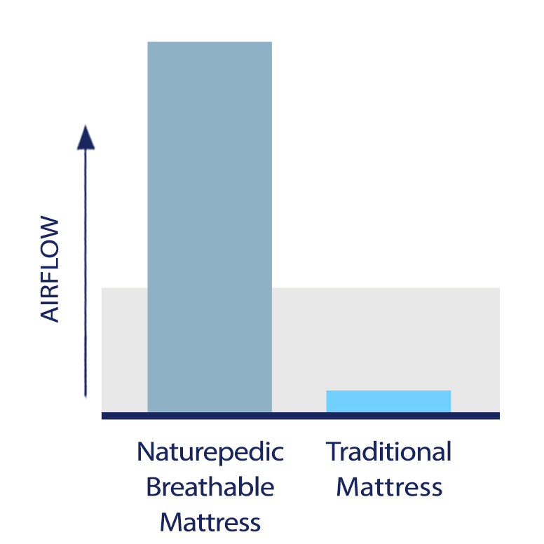 Bar graph showing increased airflow of breathable mattress compared to traditional mattress